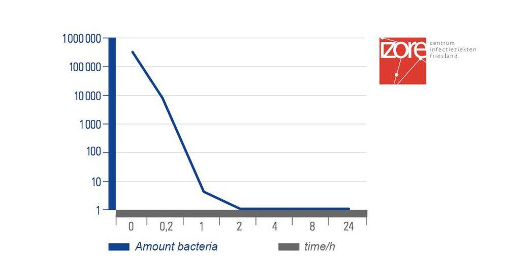 Bezpečno v koupelně i před viry a bakteriemi slide 4